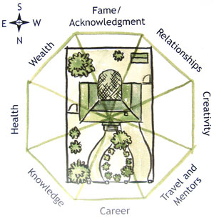 A Womans Touch :: Feng Shui Garden Design